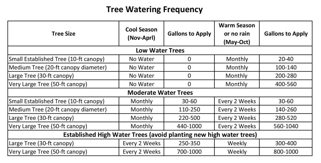 Tree Watering Frequency and Application Rates Graph