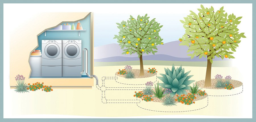 Laundry Water for Landscapes | The Water Conservation Garden The ...